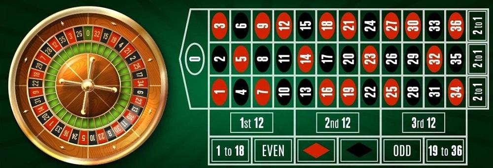 Roulette là gì? Cách chơi Roulette chi tiết, dễ hiểu!
